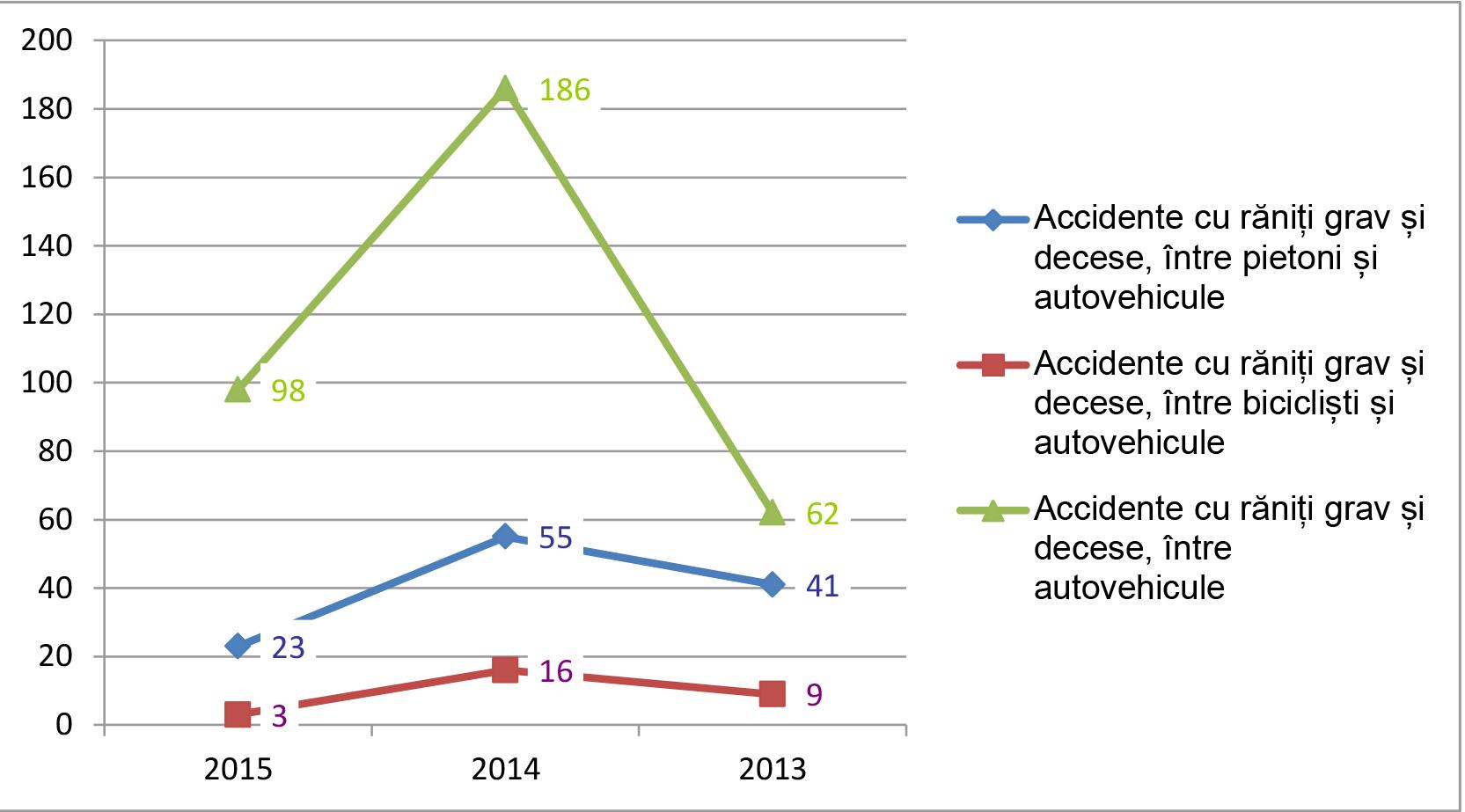 grafice-accidente-2-1-16