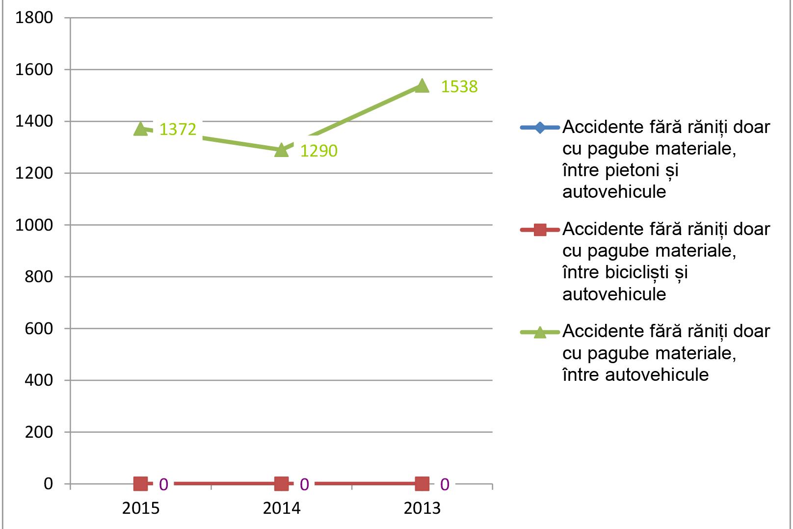 grafice-accidente-2-1-17