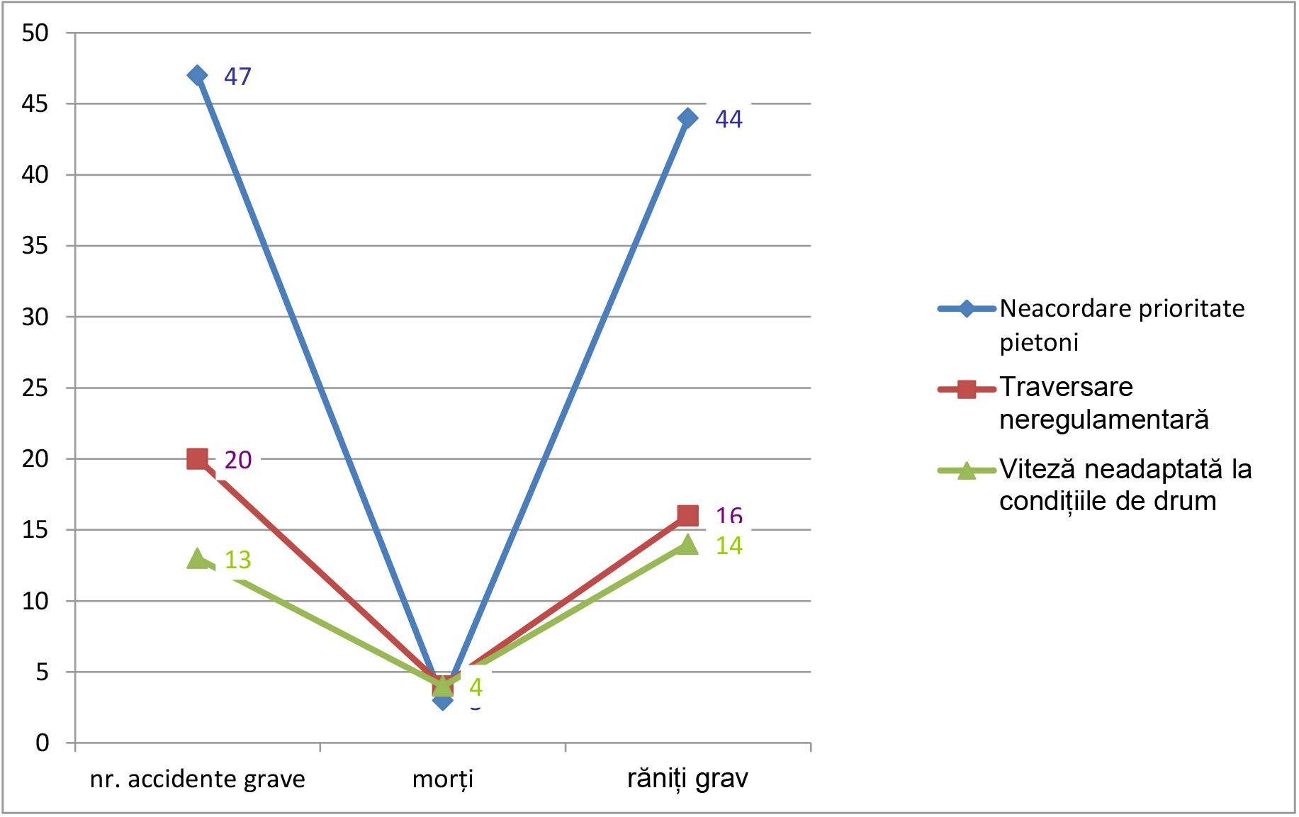 grafice-accidente-2-1-19