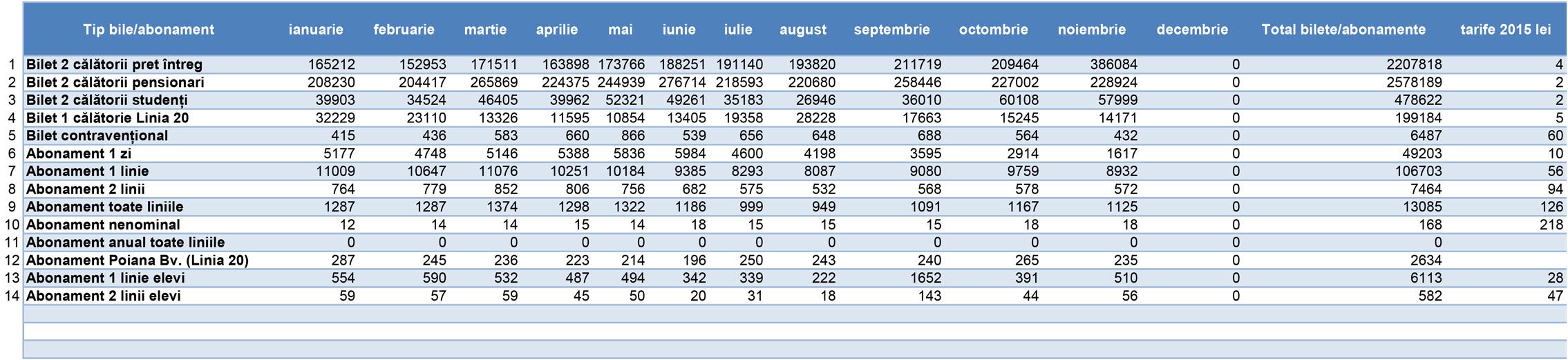 date-bilete-si-abonamente-2015-ratbv-1
