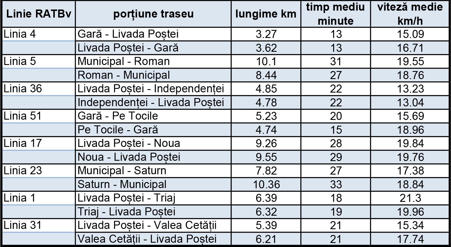 tabel-linii-ratbv