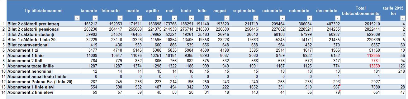 tabel 2015