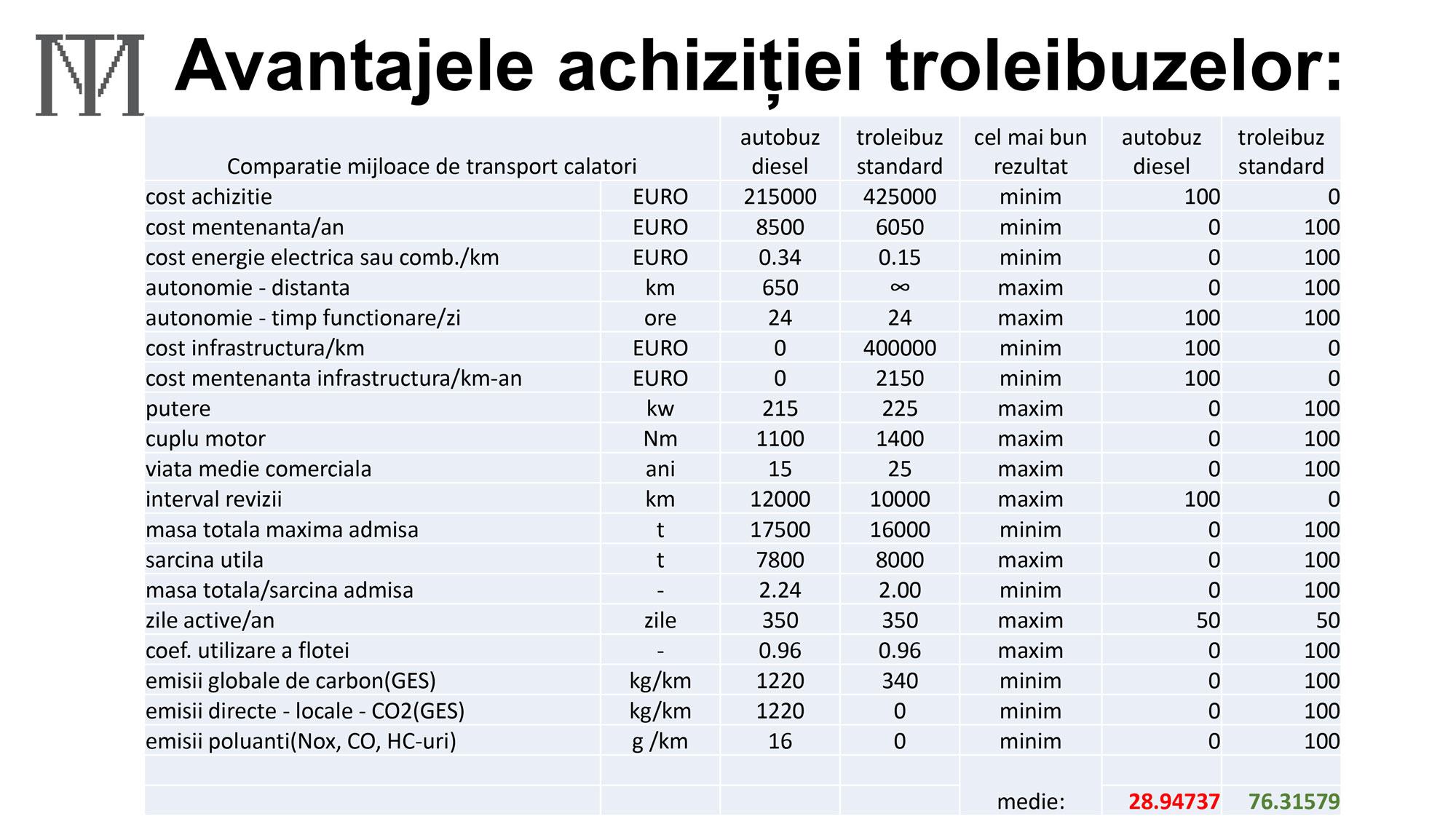 02 Analiză comparativă troleibuz – autobuz diesel